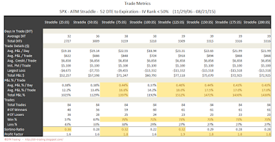 SPX Short Options Straddle Trade Metrics - 52 DTE - IV Rank < 50 - Risk:Reward 35% Exits