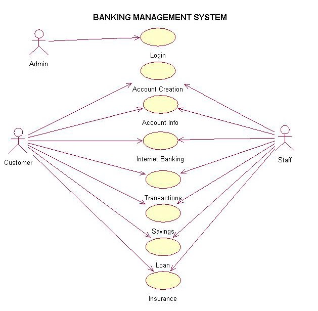 IT PROFESSIONALS  USE CASE    DIAGRAM    OF    BANKING       MANAGEMENT    SYSTEM