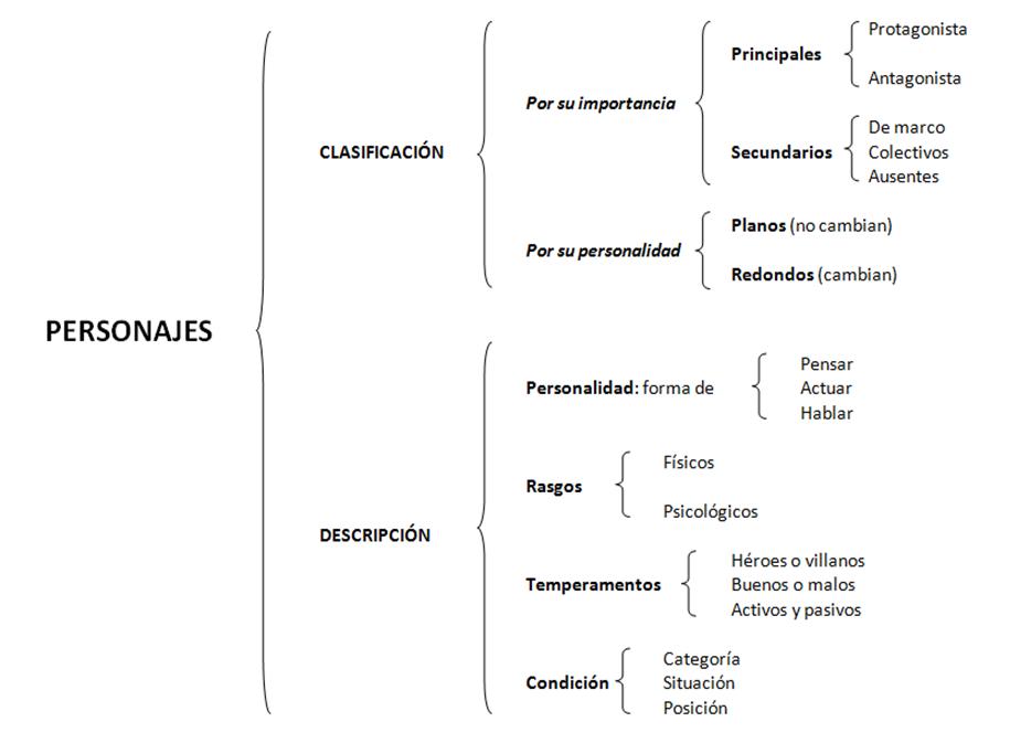 Estructura Del Texto Narrativo Del Texto Narrativo