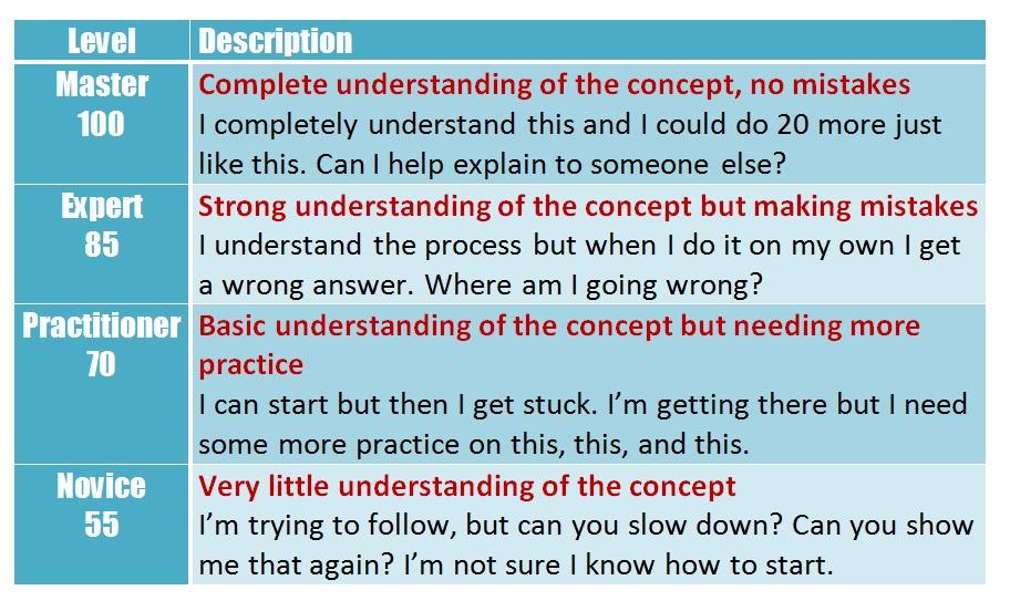 essay grading marks