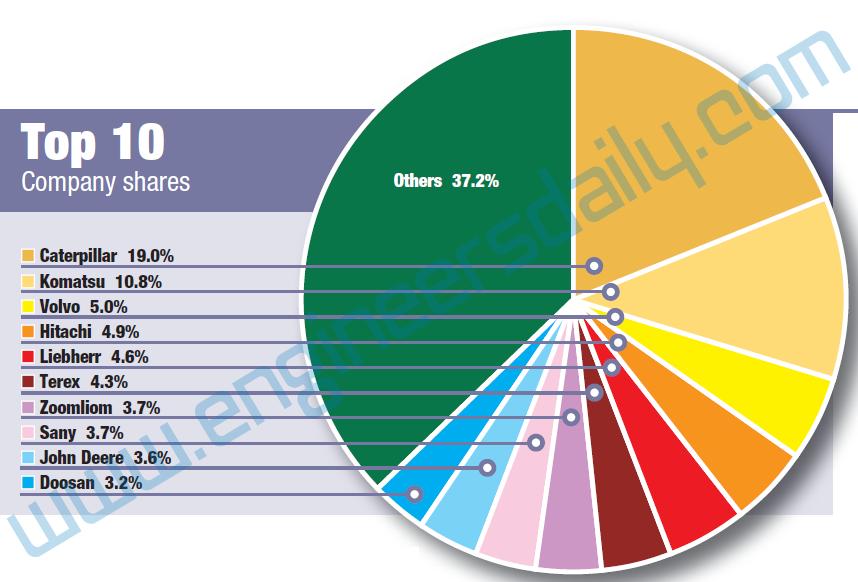 Top 10 company shares