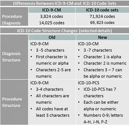 Icd 9 diagnosis code elevated troponin icd 9 cm amp icd 10 cm medical