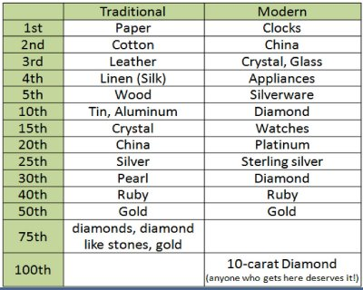 Wedding Anniversary Gifts By Year Traditional : Traditional Anniversary Gifts