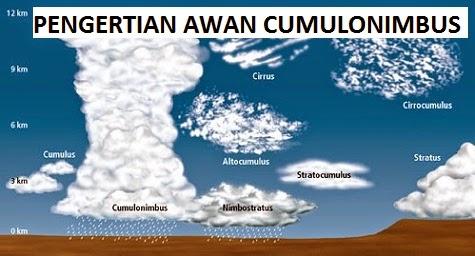 Pengertian dan Jenis Awan Cumulonimbus