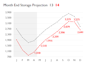 Working Gas Storage Projection