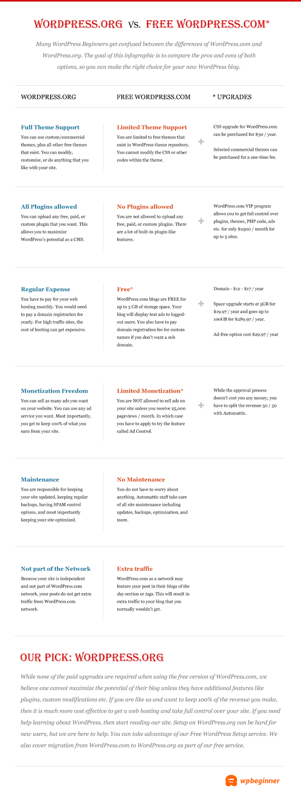 Infography of Self Hosted WordPress.org OR Free WordPress.com
