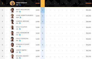 ASP Rankings Hombres
