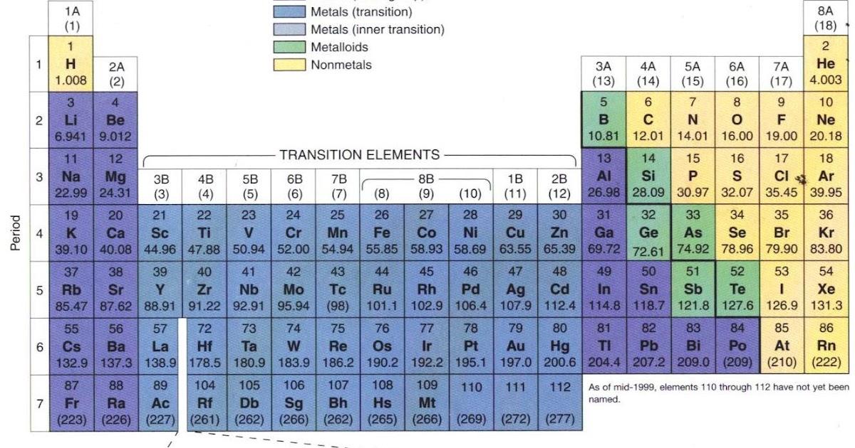 Kreasi tanpa batas tabel periodik unsur urtaz Gallery