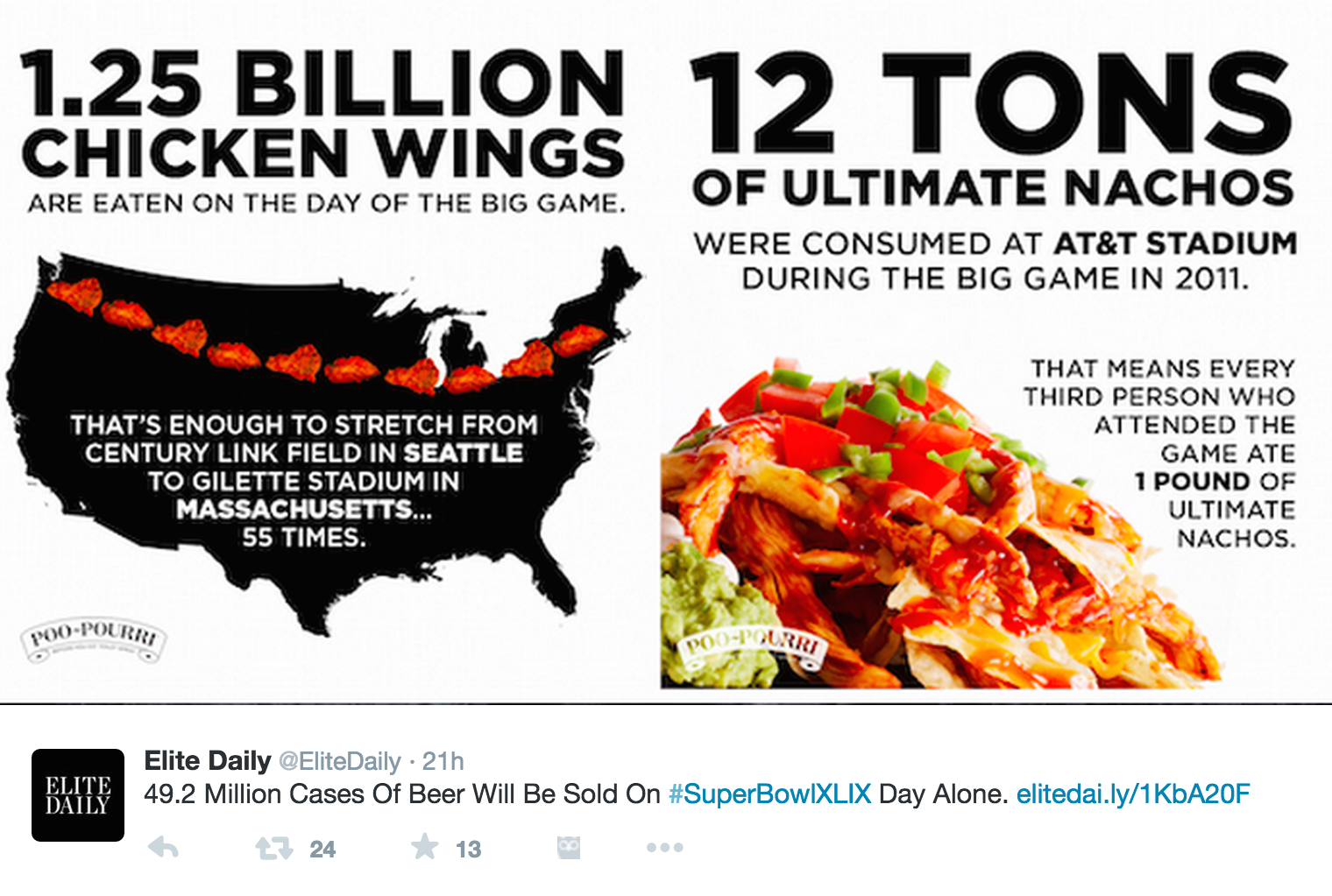 Super Bowl XLIX, Super Bowl XLIX food, CHicken wings