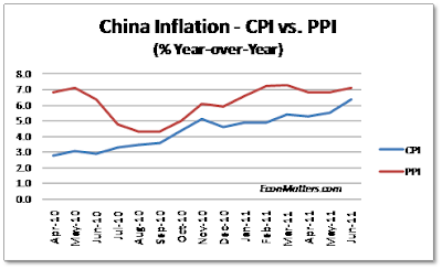 chart of inflation in china