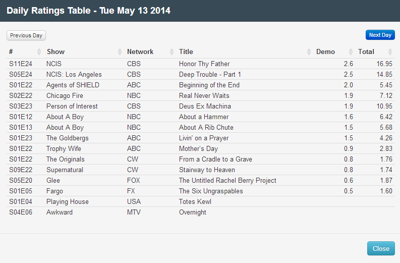 Final Adjusted TV Ratings for Tuesday 13th May 2014