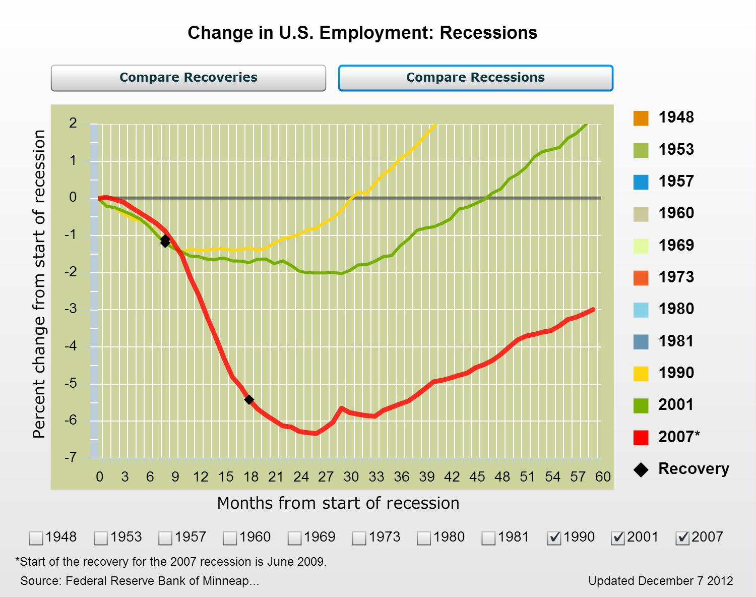 inside the law school scam recession the graph shows that after the 1990 recession payroll employment took 30 months to reach pre recession levels for the 2001 recession job recovery