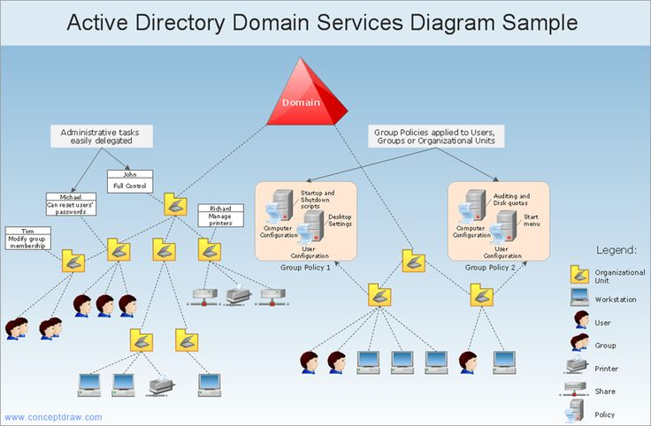 Computer Science And Engineering Active Directory Diagram