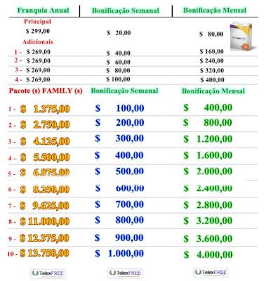 problemas telexfree scam estafa fraude ponzi piramide