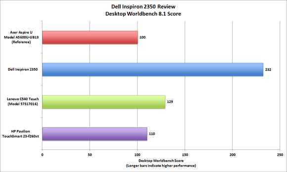 сравнение-тест моноблока DELL Inspiron 2350