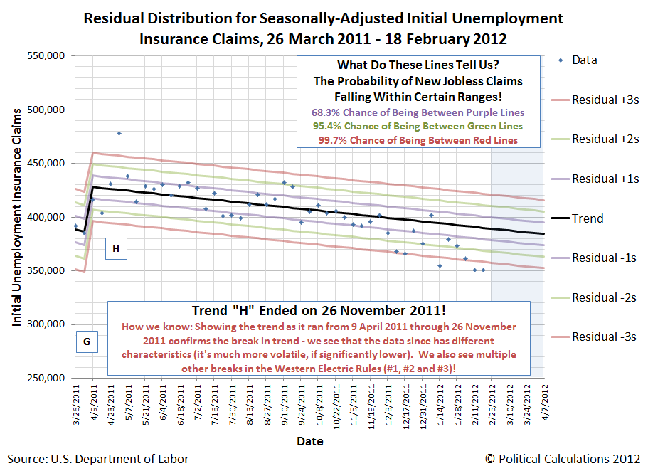 Residual Distribution for Seasonally-Adjusted Initial Unemployment  Insurance Claims, 26 March 2011 - 18 February 2012 (End of Trend H, Part 2