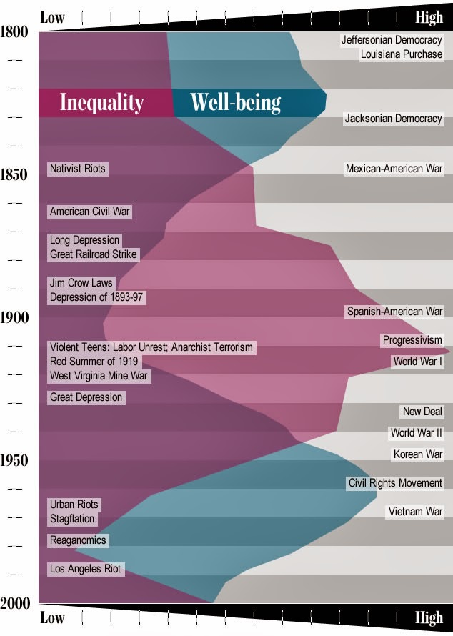 relationship between wealth and wellbeing