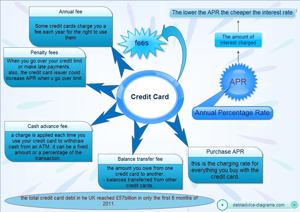 credit card debt,annual fee,penalty fees,cash advance, Balance transfer and Purchase APR