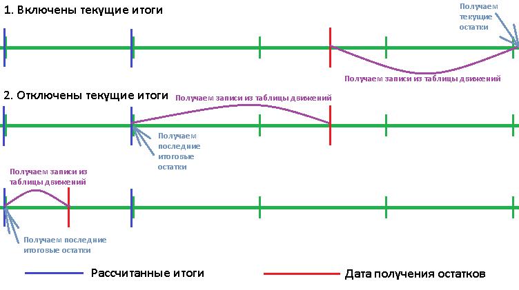 """Схема получения данных для виртуальной таблицы """"Остатки"""""""