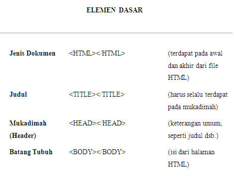 contoh makalah, makalah pemrograman, pemrograman terstruktur, contoh makalah pemrograman, pemrograman html