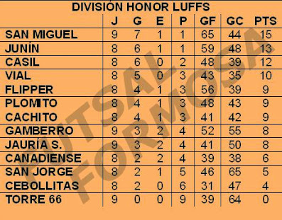 POSICIONES DIV. HONOR LUFFS