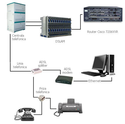 a comparison of cable modems and asymmetric digital subscriber lines Adsl stands for 'asymmetric digital subscriber line'  it is being replaced by  cable modem, fiber, wireless, and satellite, all which are generally.