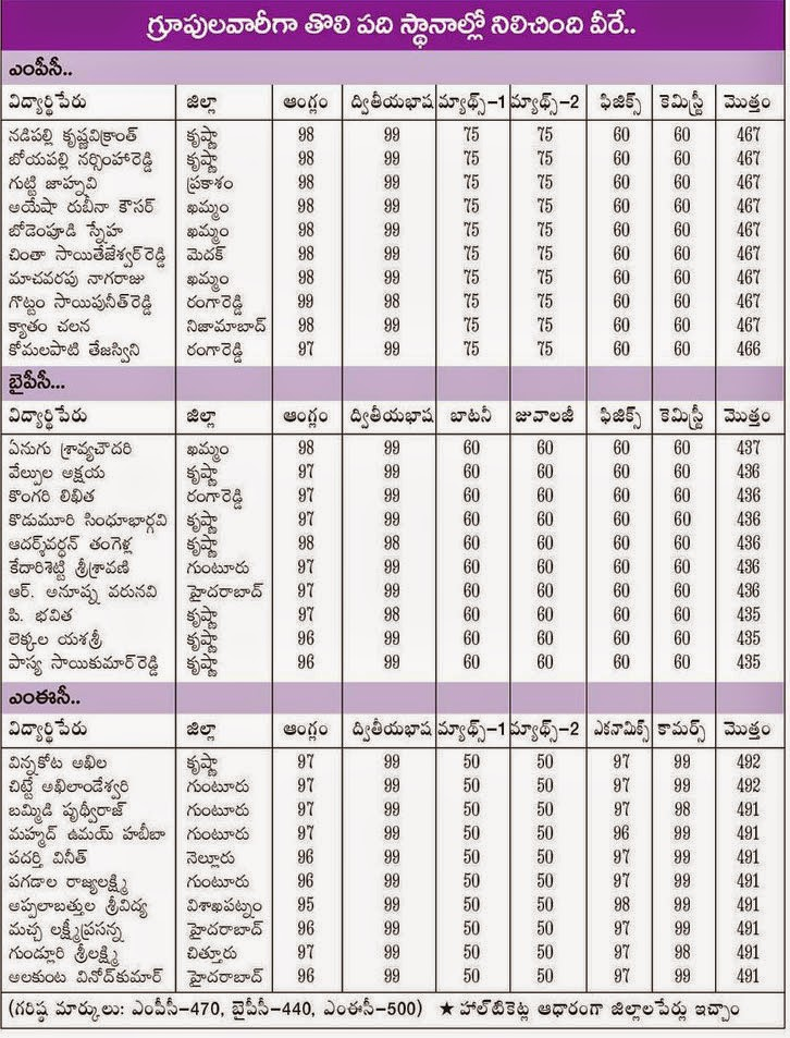 Ap Intermediate 1st Year Highest Marks District Wise