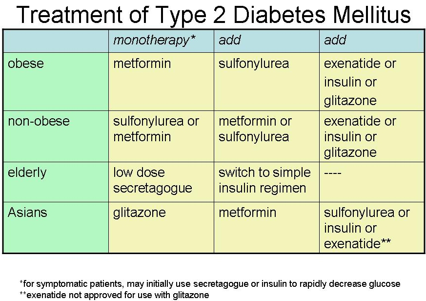 symptoms and treatment of diabetes mellitus Medical treatment for managing the symptoms of diabetes mellitus type 2 the doctor often prescribes a good diet and proper exercise if you have diabetes mellitus type 2, you have too much glucose in your blood exercising will help you bring your blood glucose levels under control.