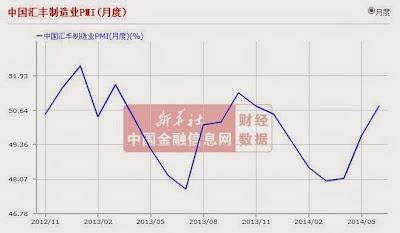 中國匯豐製造業 PMI  2014年6月