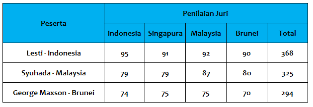 Penilaian Sementara Dangdut Academy Asia Group B Tgl 01 Desember 2015