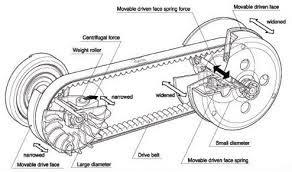 Prinsip Cara Kerja Cvt Pada Motor Matic