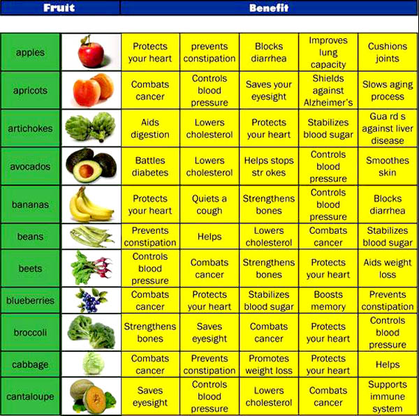 comparison table of fruits and vegetables