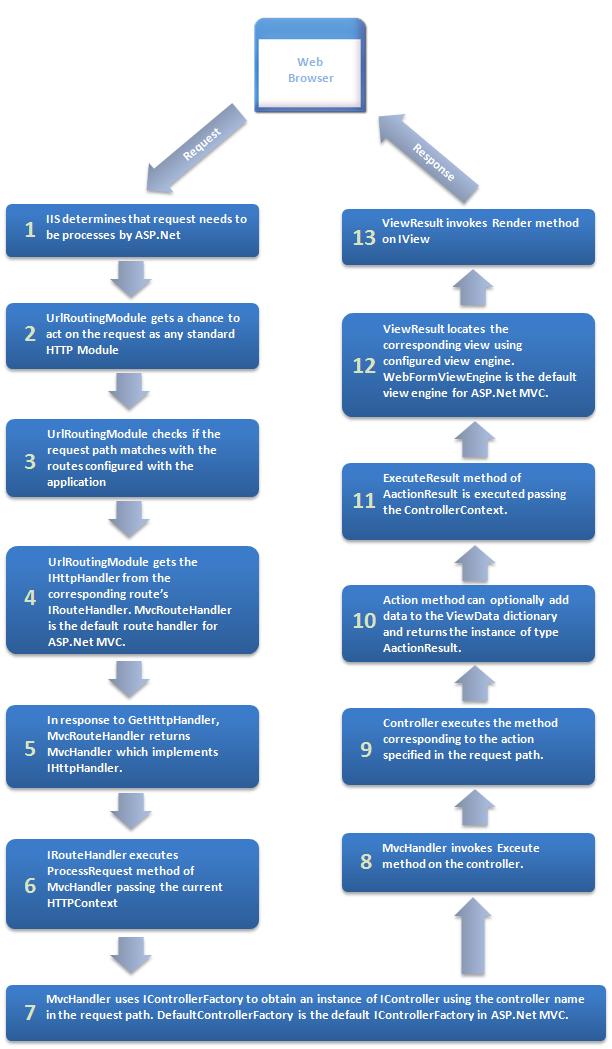 ASP.NET MVC Life Cycle