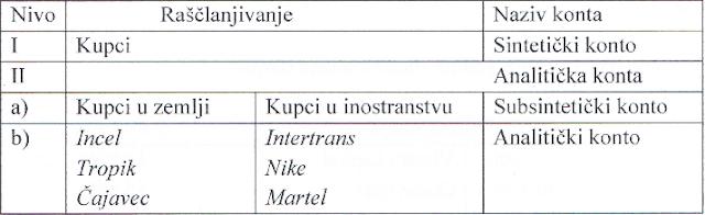 sta-su-sinteticka-i-analiticka-konta