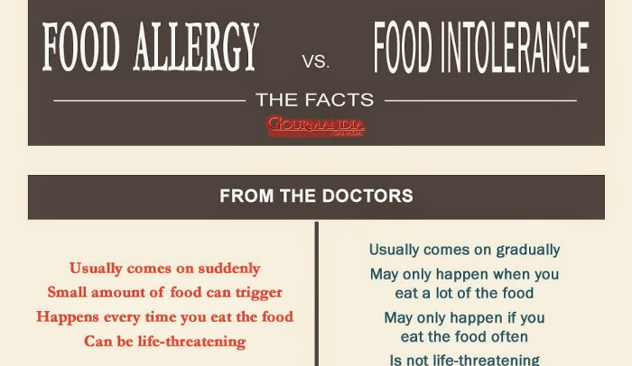 food allergy vs food intolerance biology essay [tags: allergic reaction, food intolerance, allergy] powerful essays 1465 words | (42 pages)  [tags: biology essays research papers] strong essays 1059 words .