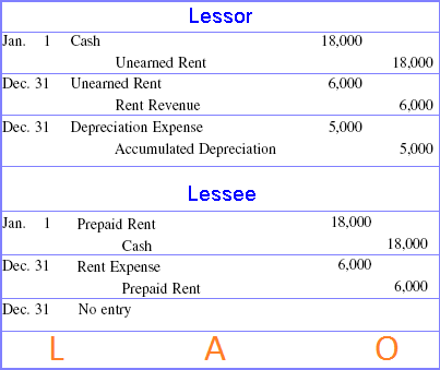 Lessor Vs Lessee >> Accounting entries for Operating Leases with case study example - Learn Accounting Online