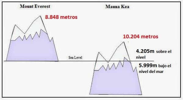 http://3.bp.blogspot.com/-podCNeXxkT4/U2ykCY8ruQI/AAAAAAAACnc/5mmibYCkzUs/s1600/Compare-mountains-2.jpg