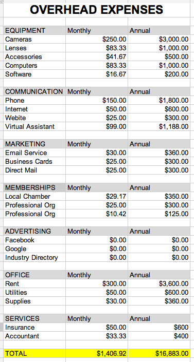 Overhead Expenses for Photography Business