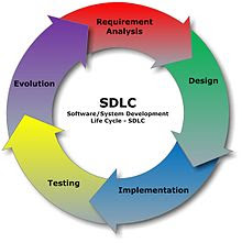 Basic phases of software development life cycle sdlc