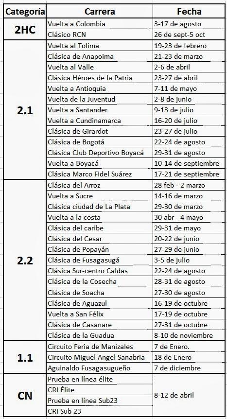 """Ranking """"La Ruta del Escarabajo"""" del calendario nacional Calendario+Nacional"""