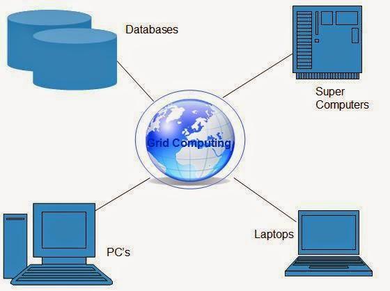الحوسبة الشبكية  Grid Computing