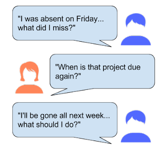 """I was absent on Friday...what did I miss?; ""When is that project due again?""; I'll be gone next week...what should I do?"""