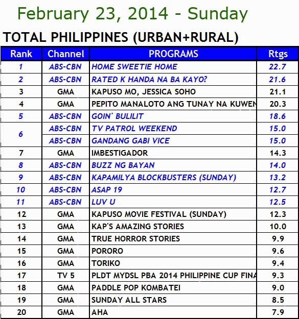 kantar media nationwide TV ratings (Feb 23)