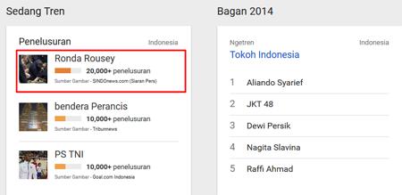Cara Mendapatkan Trafik Pengunjung Blog Yang Tinggi Dengan Google Trends