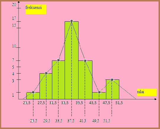 Math is fun stistika buatlah histogram dari data tersebut ccuart Choice Image