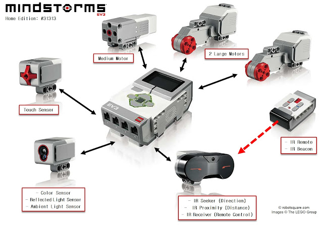 Lego Mindstorms EV3 Robot Control with iPhone