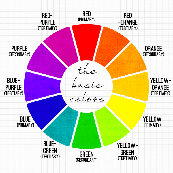 This Is A Color Wheel With The Primary Secondary And Tertiary Colors Labeled
