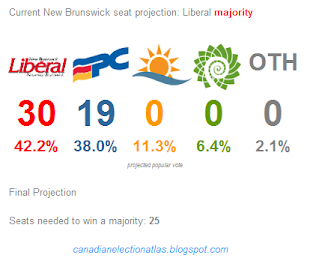 Lastest New Brunswick projection