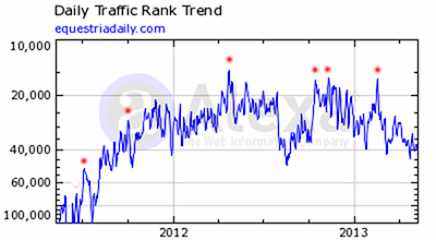 Alexa ranking for Equestria Daily since spring 2011