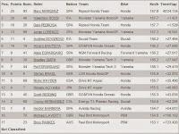 Hasil MotoGP Spanyol 2014 Jerez de la frontera